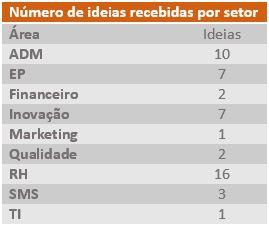 numero-de-ideias-setor